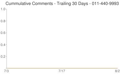 Cummulative Comments 011-440-9993