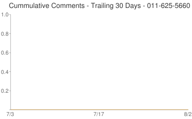 Cummulative Comments 011-625-5660