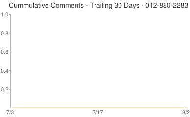 Cummulative Comments 012-880-2283