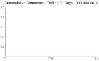 Cummulative Comments 000-000-2012