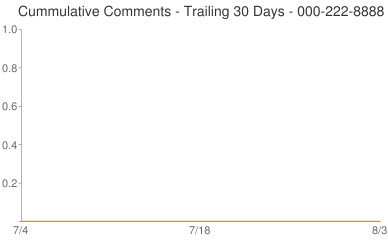 Cummulative Comments 000-222-8888