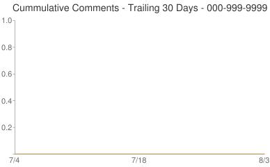 Cummulative Comments 000-999-9999