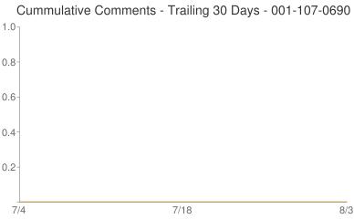 Cummulative Comments 001-107-0690