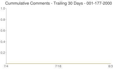 Cummulative Comments 001-177-2000