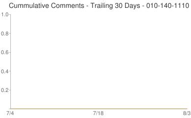 Cummulative Comments 010-140-1110