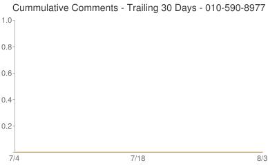 Cummulative Comments 010-590-8977