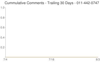 Cummulative Comments 011-442-0747