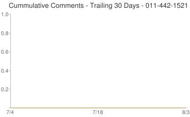 Cummulative Comments 011-442-1521