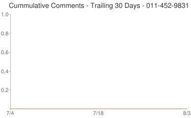 Cummulative Comments 011-452-9831