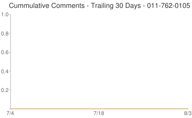 Cummulative Comments 011-762-0105