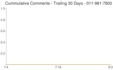 Cummulative Comments 011-981-7800