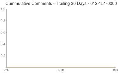 Cummulative Comments 012-151-0000