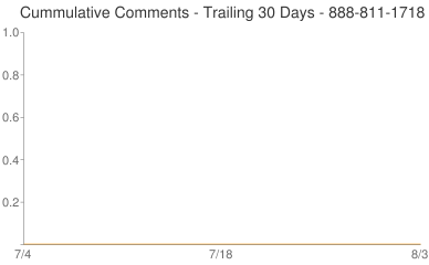Cummulative Comments 888-811-1718