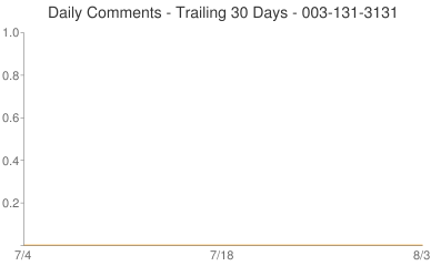Daily Comments 003-131-3131