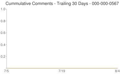 Cummulative Comments 000-000-0567