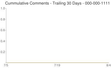 Cummulative Comments 000-000-1111