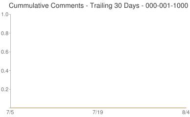 Cummulative Comments 000-001-1000