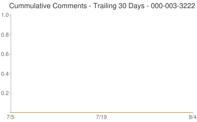 Cummulative Comments 000-003-3222