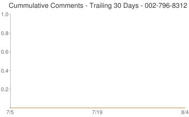 Cummulative Comments 002-796-8312