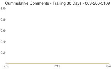 Cummulative Comments 003-266-5109