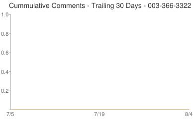 Cummulative Comments 003-366-3322