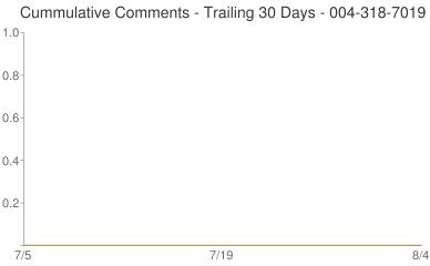 Cummulative Comments 004-318-7019