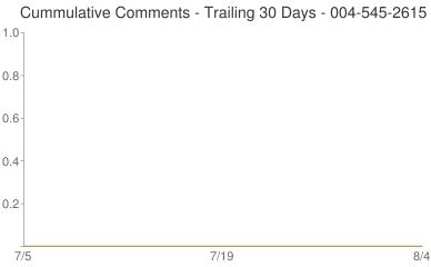 Cummulative Comments 004-545-2615
