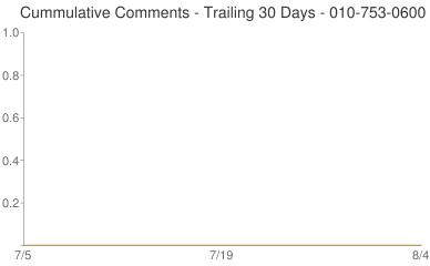 Cummulative Comments 010-753-0600