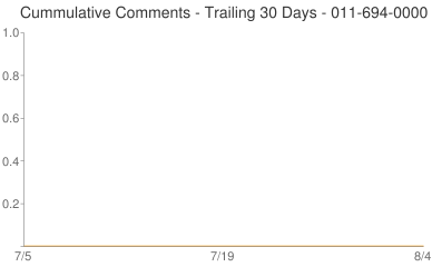 Cummulative Comments 011-694-0000