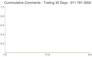 Cummulative Comments 011-781-3002