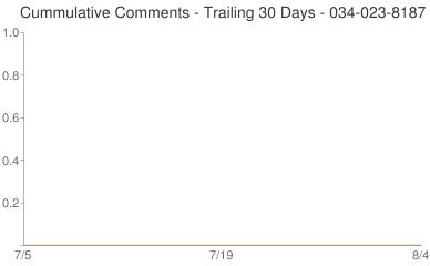 Cummulative Comments 034-023-8187
