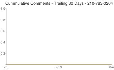 Cummulative Comments 210-783-0204