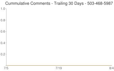 Cummulative Comments 503-468-5987