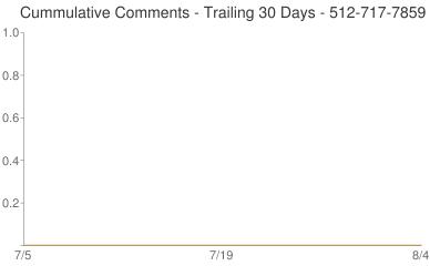 Cummulative Comments 512-717-7859