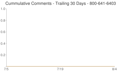 Cummulative Comments 800-641-6403