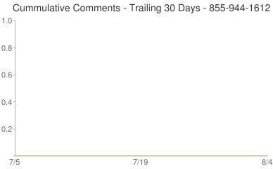 Cummulative Comments 855-944-1612