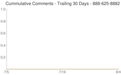 Cummulative Comments 888-625-8882