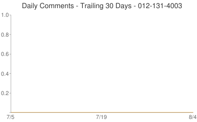 Daily Comments 012-131-4003