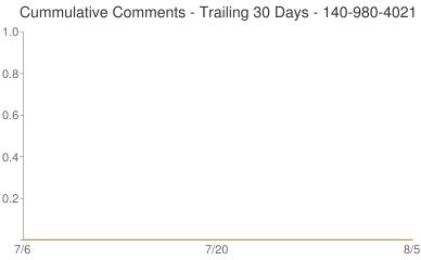 Cummulative Comments 140-980-4021