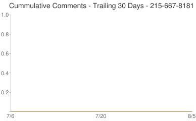 Cummulative Comments 215-667-8181