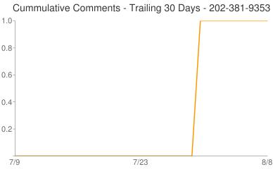 Cummulative Comments 202-381-9353
