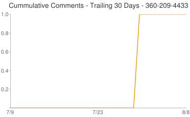 Cummulative Comments 360-209-4433