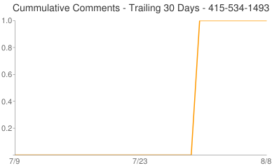 Cummulative Comments 415-534-1493