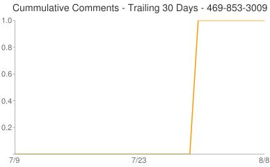 Cummulative Comments 469-853-3009