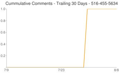 Cummulative Comments 516-455-5634