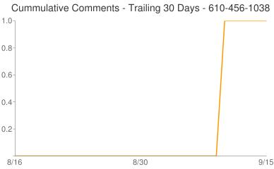 Cummulative Comments 610-456-1038