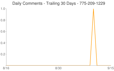 Daily Comments 775-209-1229