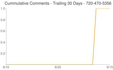 Cummulative Comments 720-470-5356