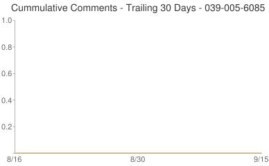 Cummulative Comments 039-005-6085