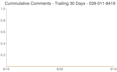 Cummulative Comments 039-011-8419